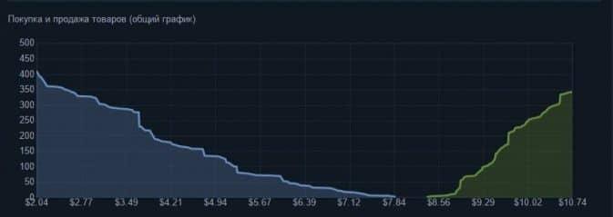динамика цен кс го скриншот 2