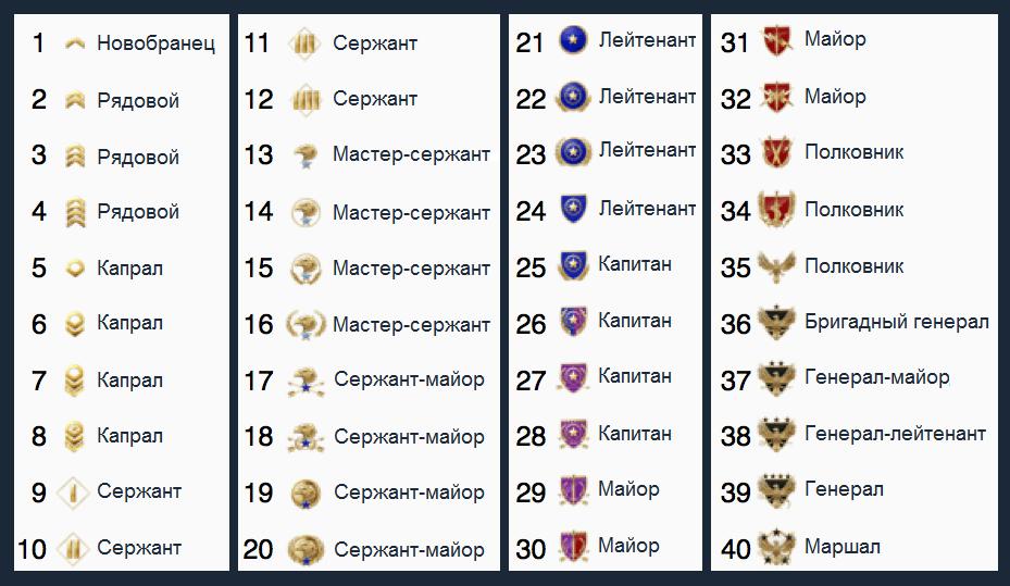 таблица рангов в кс го