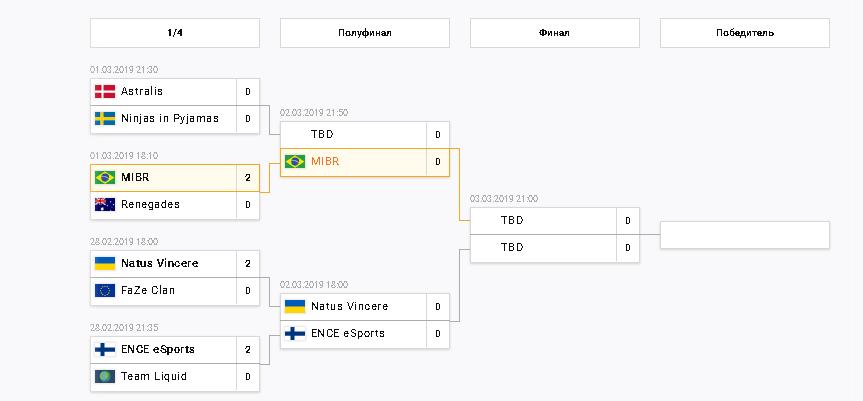турнирная таблица Катовище 2019